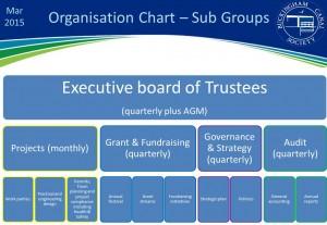 ORG CHARTS Mar 2015