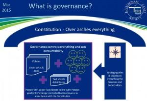 ORG CHARTS goverance Mar 2015