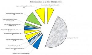 BCS restore progress May 2015
